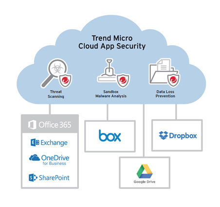 diagram cloud app security with google drive
